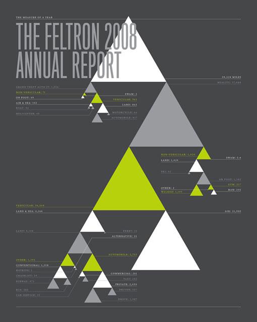 Feltron 08