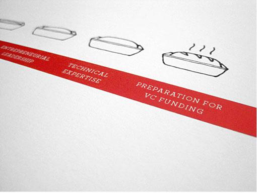 Knoed Creative: Oven Branding