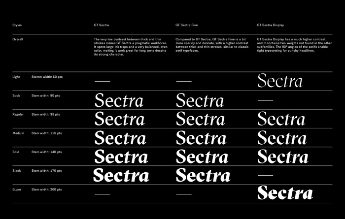 Type Love: GT Sectra / on Design Work Life