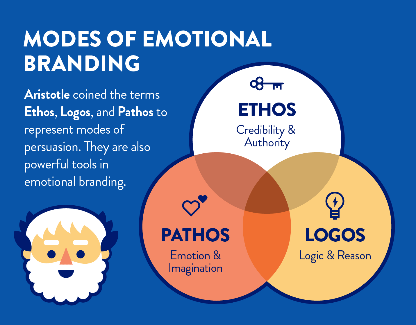 What is Emotional Branding and How to Use it Effectively | CleverTap